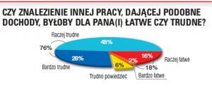 wykres_do_artykułu_marty